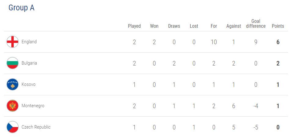 European Qualifiers Group A