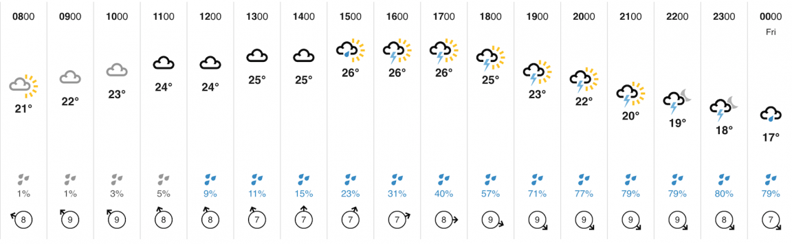 Prague Weather throughout the day 06.06.2019 Thursday