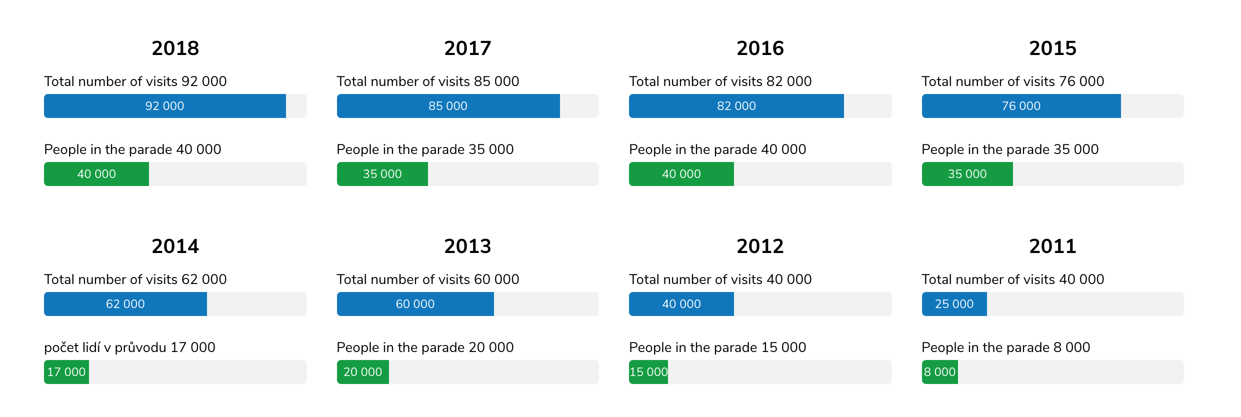 How many people attended to Prague Pride 2018, 2017, 2016, 2015